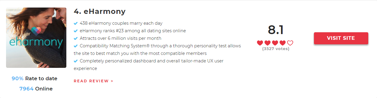online dating site has best success rate